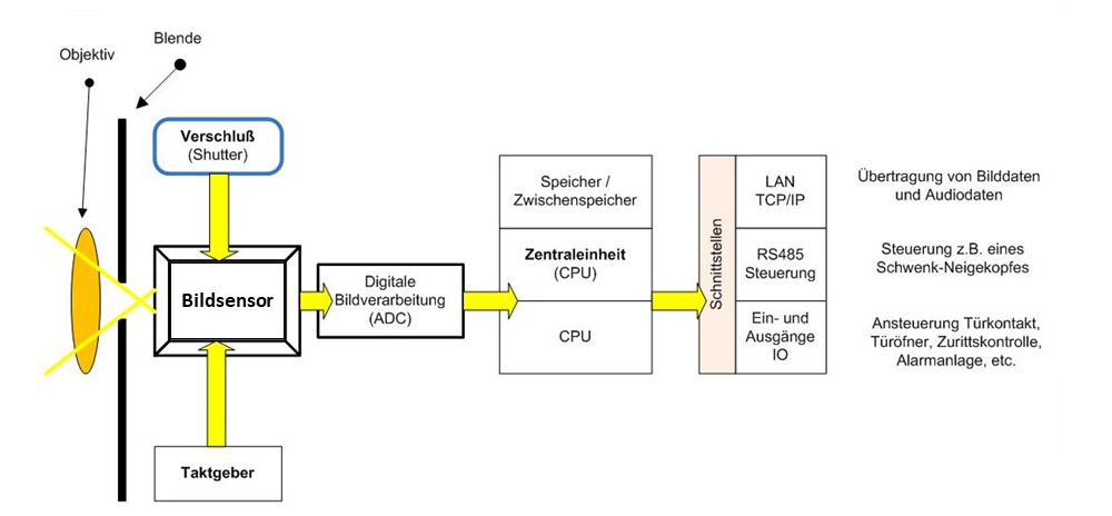 Aufbau Netzwerkkamera